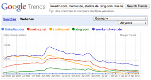 Google Trends can compare different hot topics with a variety of search tools.